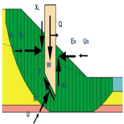 中仿GeoStudio在边坡稳定中极限平衡法的使用建议